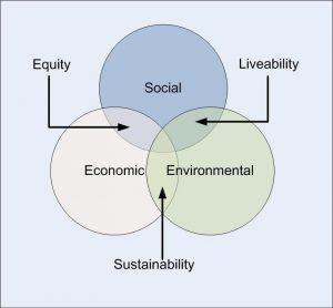 AGMA - Social Value